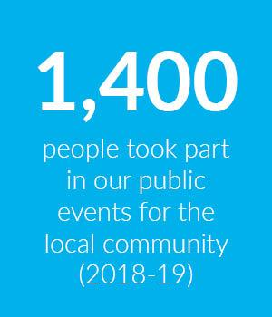 Block showing that 1,400 people attended public events hosted by Cumberland Lodge for the local community, in 2018-19